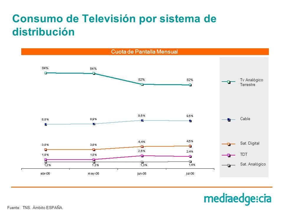 Consumo de Televisión por sistema de distribución