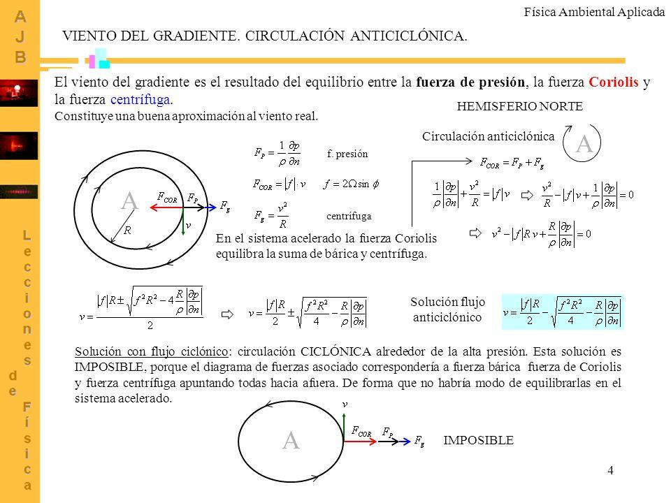 Solución flujo anticiclónico
