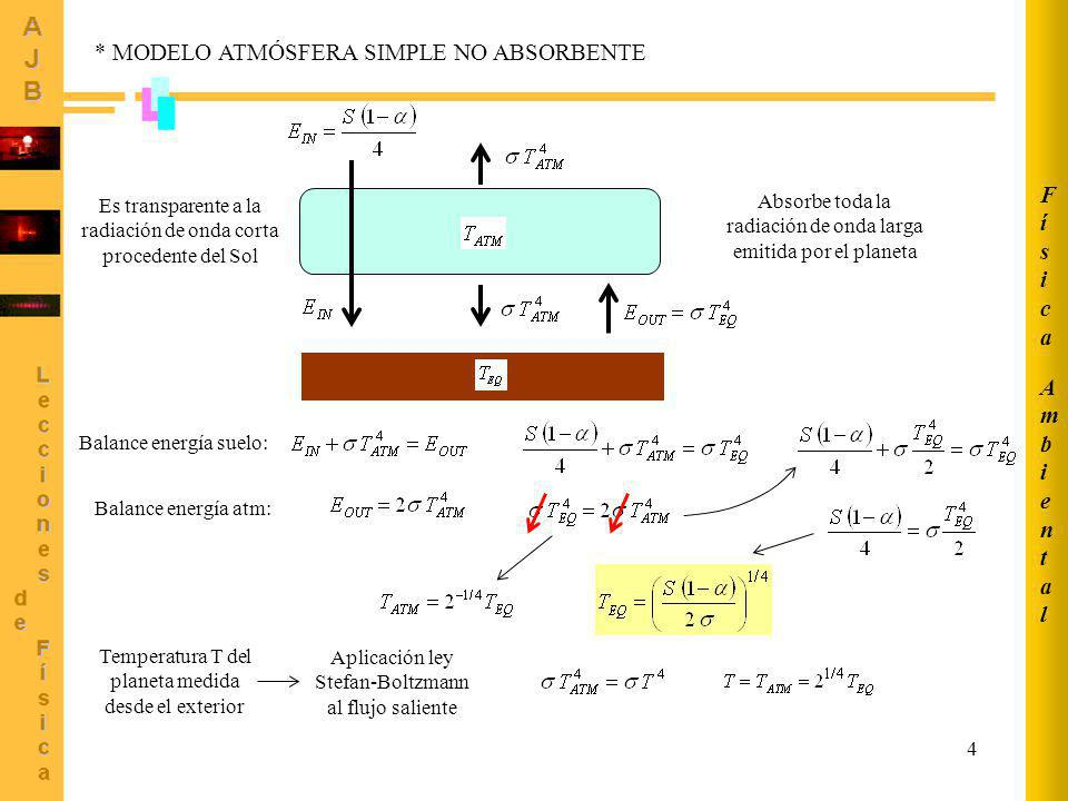 * MODELO ATMÓSFERA SIMPLE NO ABSORBENTE