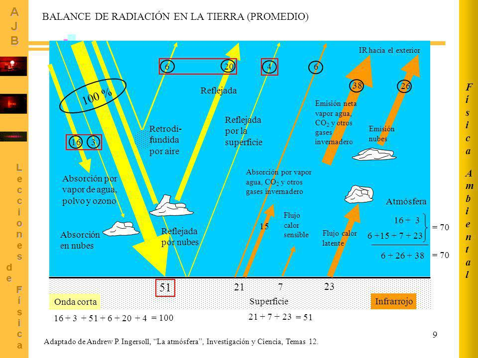 100 % 51 Ambiental Física BALANCE DE RADIACIÓN EN LA TIERRA (PROMEDIO)