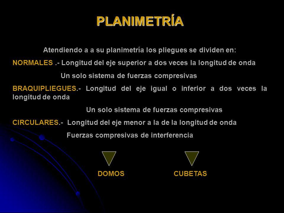 Atendiendo a a su planimetría los pliegues se dividen en:
