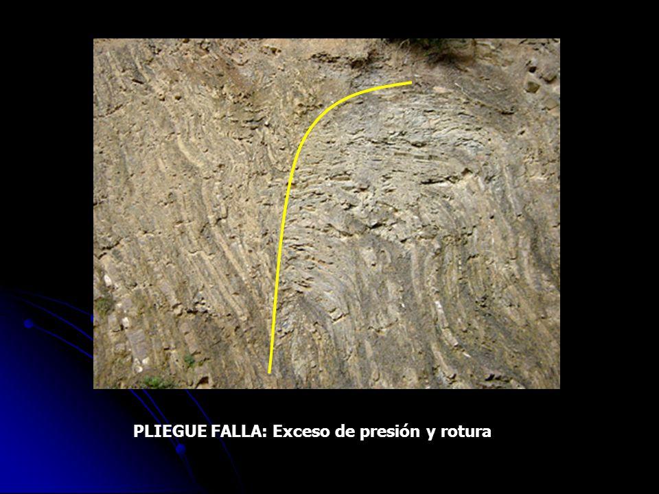 PLIEGUE FALLA: Exceso de presión y rotura
