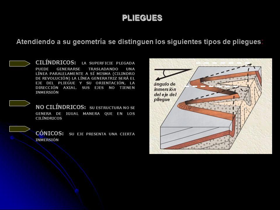PLIEGUES Atendiendo a su geometría se distinguen los siguientes tipos de pliegues: