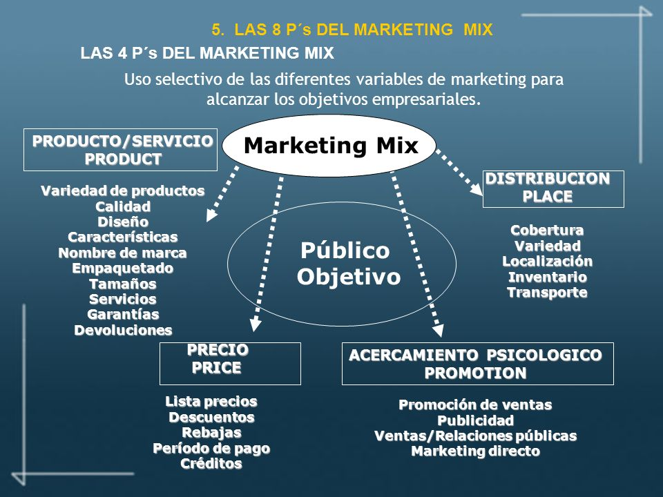 LAS 4 P´s DEL MARKETING MIX