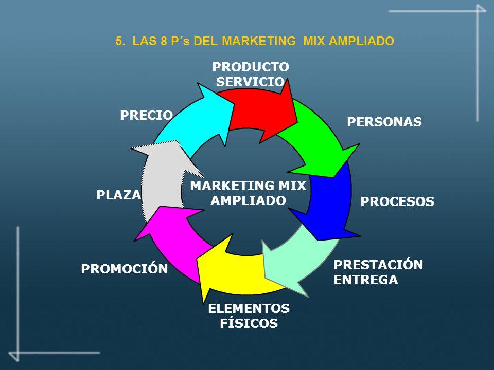 5. LAS 8 P´s DEL MARKETING MIX AMPLIADO