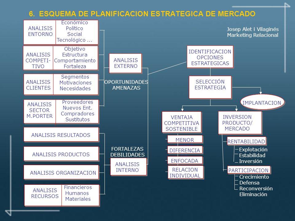 6. ESQUEMA DE PLANIFICACION ESTRATEGICA DE MERCADO