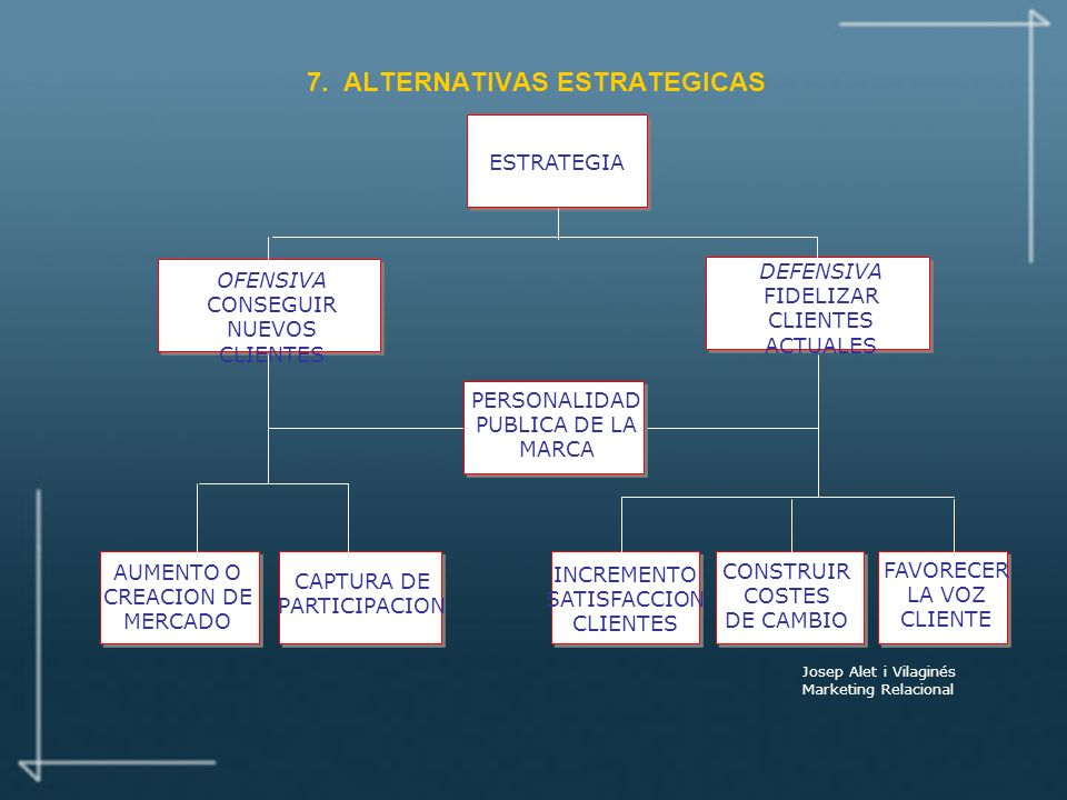 7. ALTERNATIVAS ESTRATEGICAS