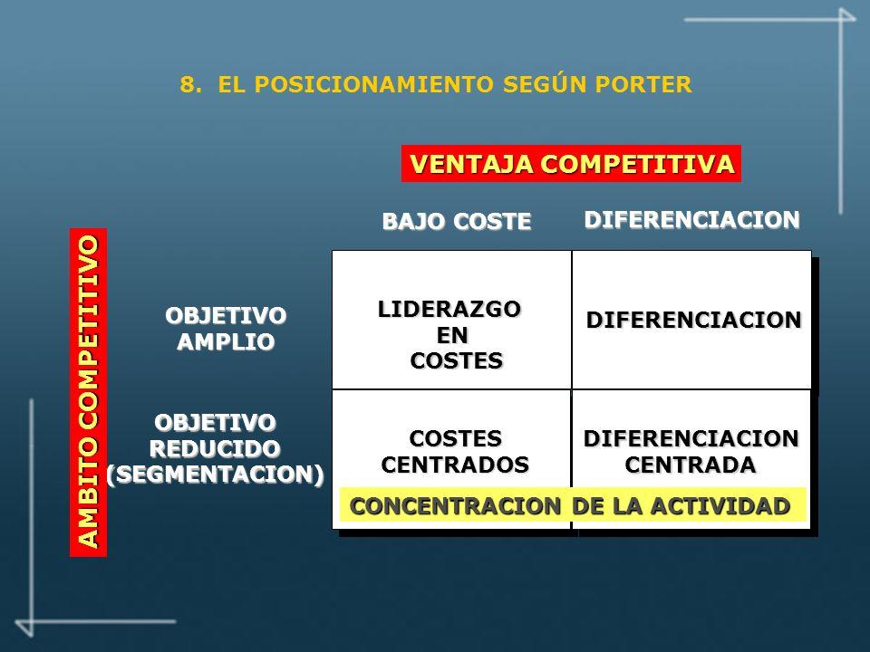 8. EL POSICIONAMIENTO SEGÚN PORTER