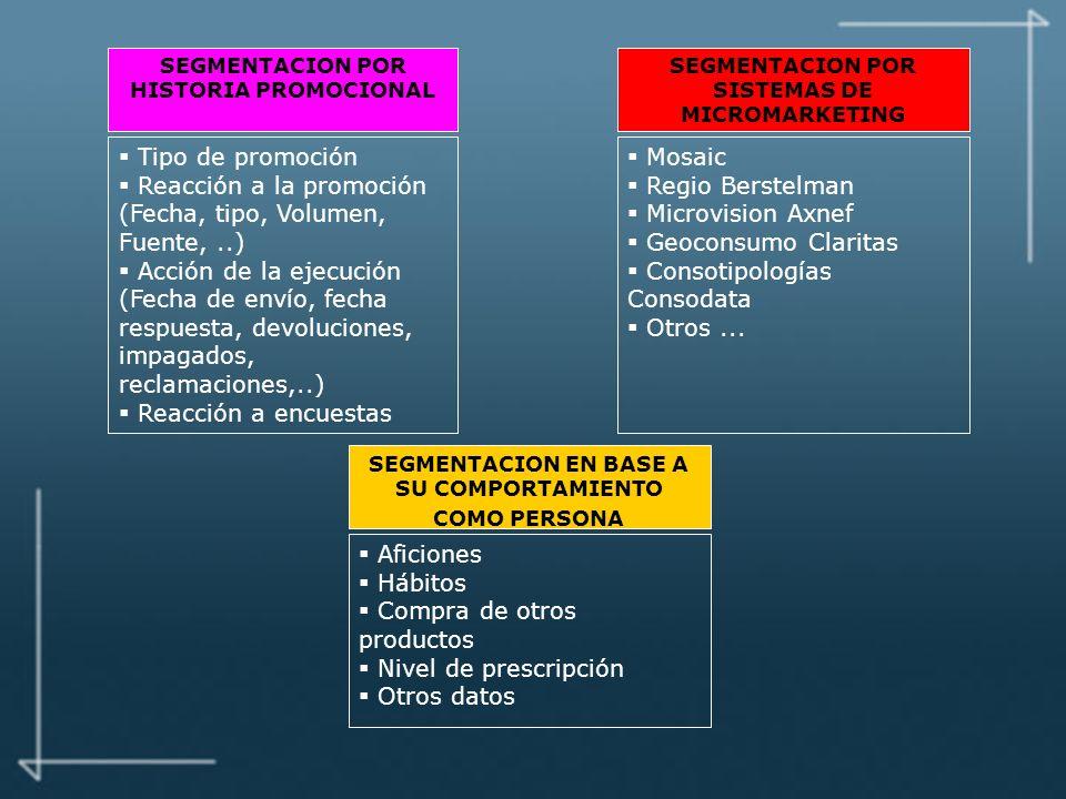 Reacción a la promoción (Fecha, tipo, Volumen, Fuente, ..)