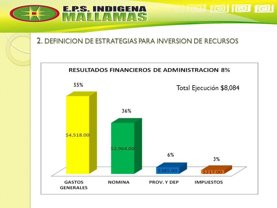 2. DEFINICION DE ESTRATEGIAS PARA INVERSION DE RECURSOS