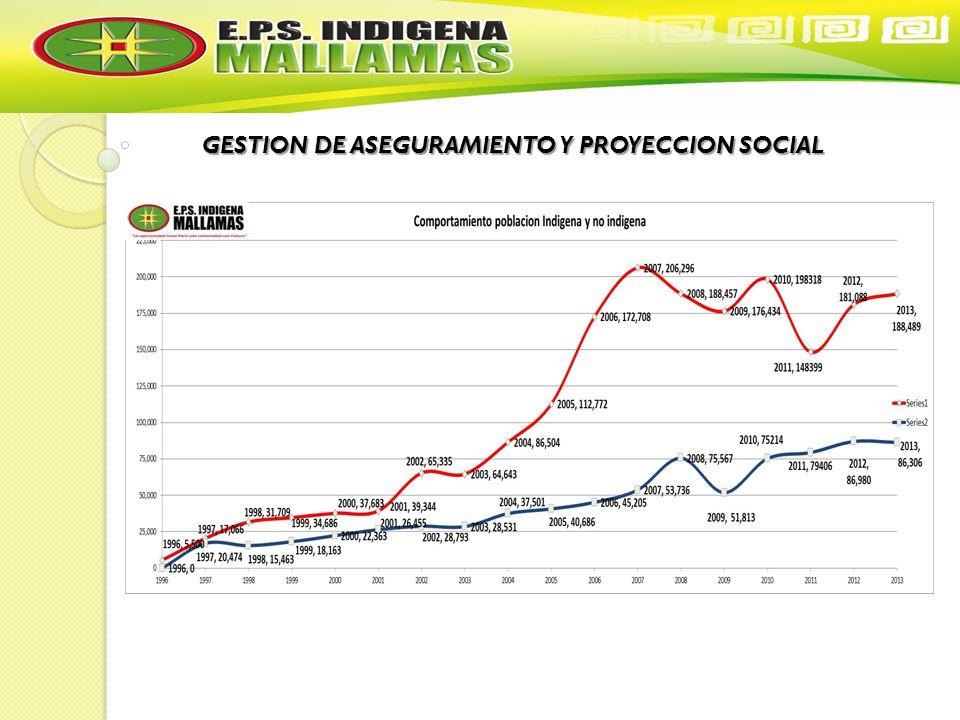 GESTION DE ASEGURAMIENTO Y PROYECCION SOCIAL