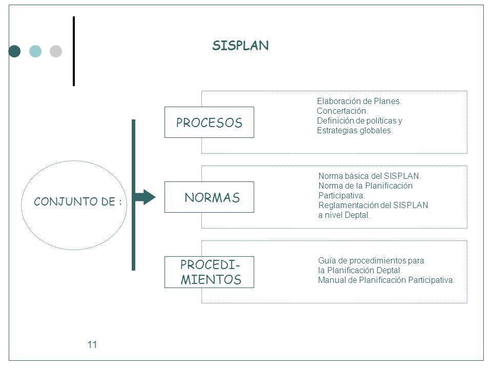 SISPLAN PROCESOS NORMAS PROCEDI- MIENTOS CONJUNTO DE :