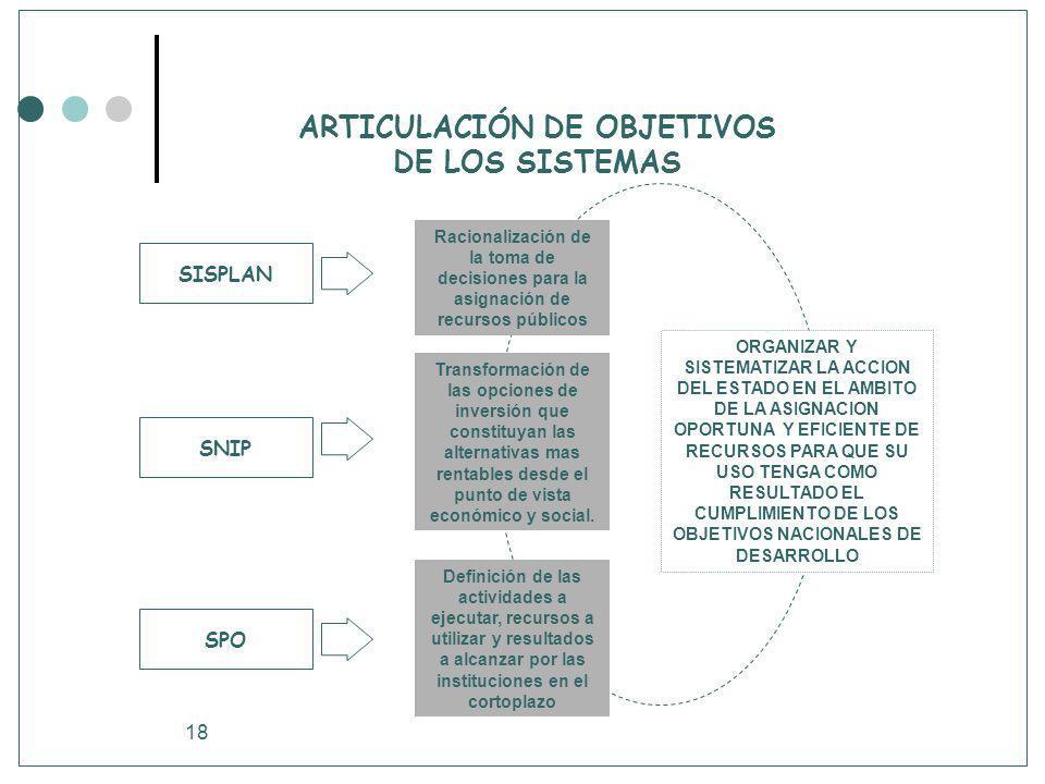 ARTICULACIÓN DE OBJETIVOS