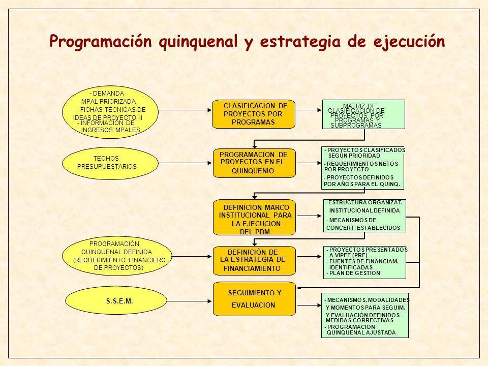 Programación quinquenal y estrategia de ejecución