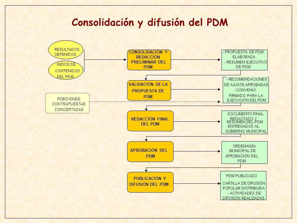 Consolidación y difusión del PDM