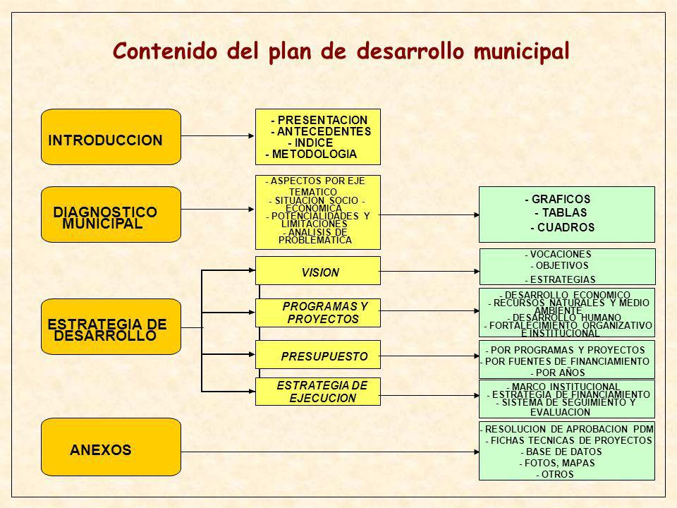 Contenido del plan de desarrollo municipal