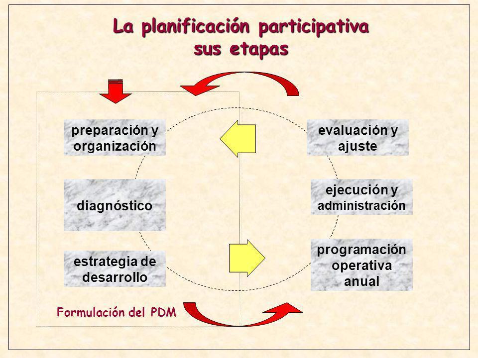 La planificación participativa sus etapas