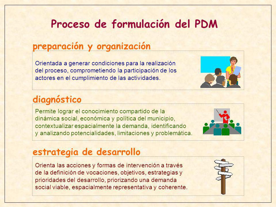 Proceso de formulación del PDM