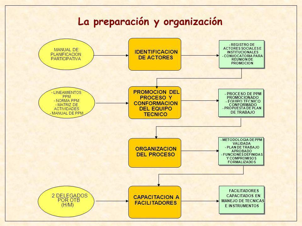 La preparación y organización