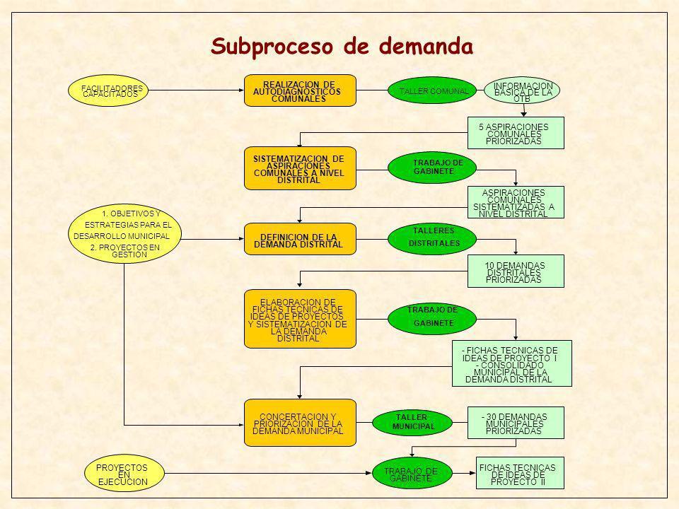 Subproceso de demanda REALIZACION DE AUTODIAGNÓSTICOS COMUNALES