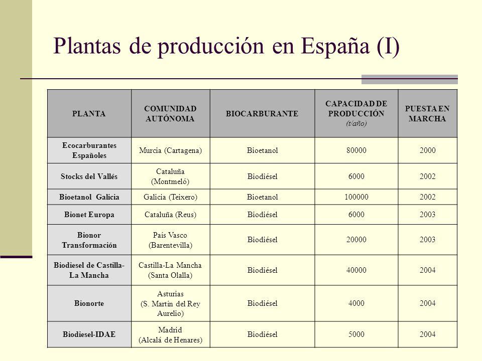 Plantas de producción en España (I)