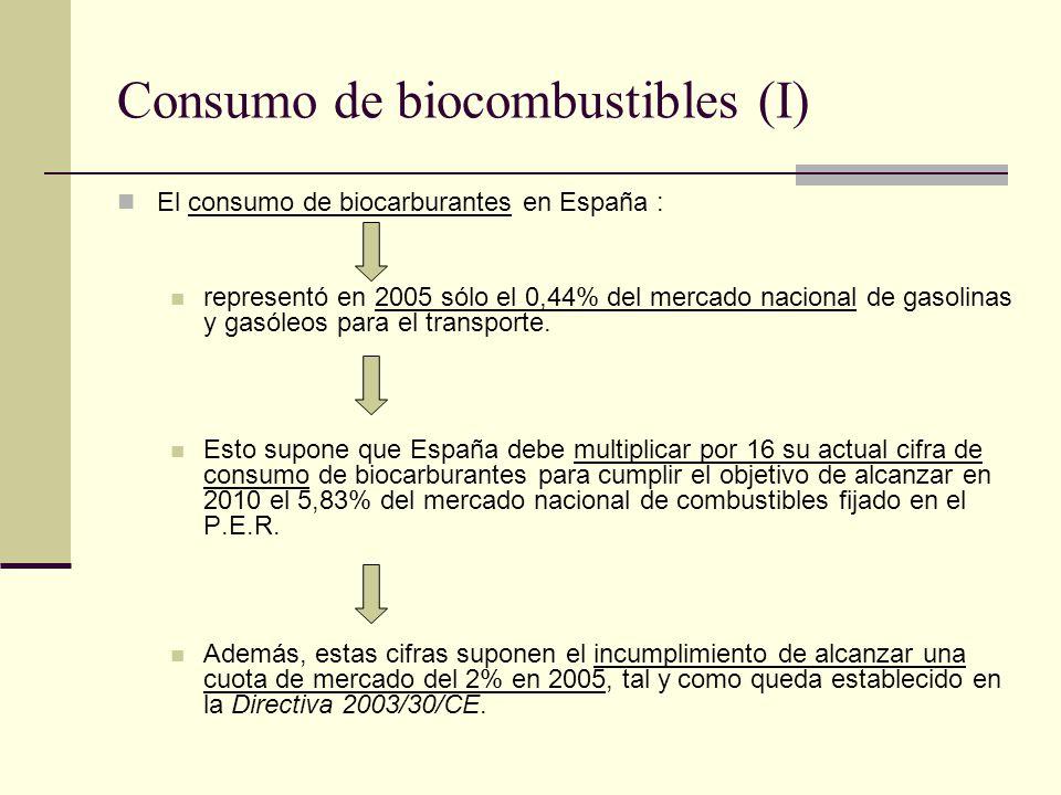 Consumo de biocombustibles (I)