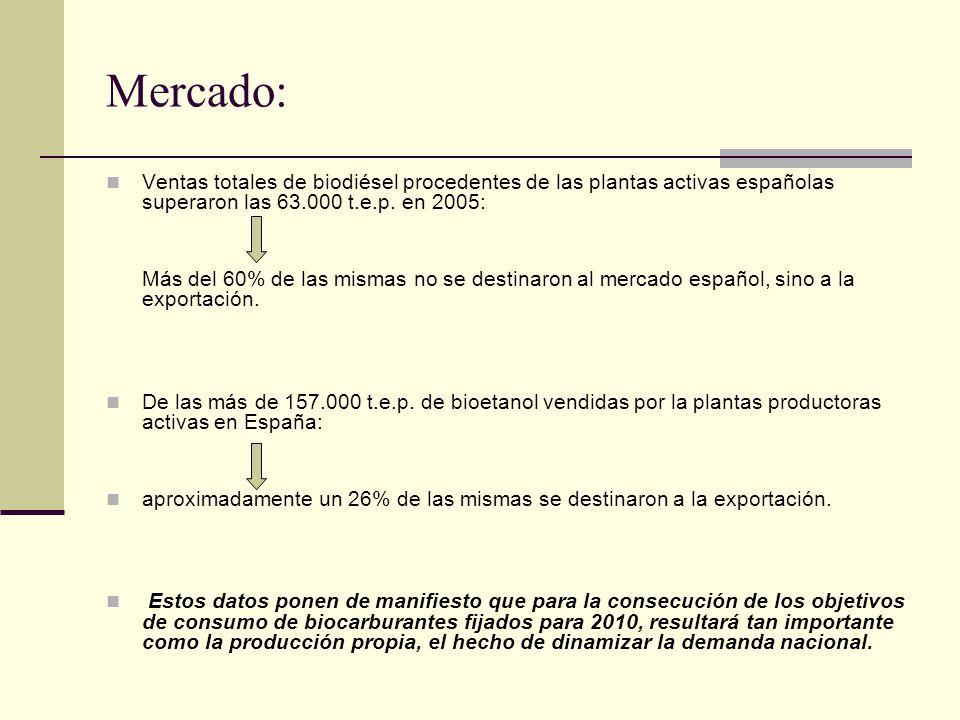 Mercado: Ventas totales de biodiésel procedentes de las plantas activas españolas superaron las 63.000 t.e.p. en 2005: