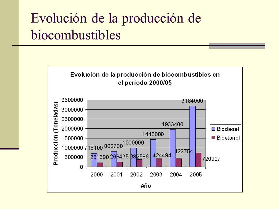 Evolución de la producción de biocombustibles