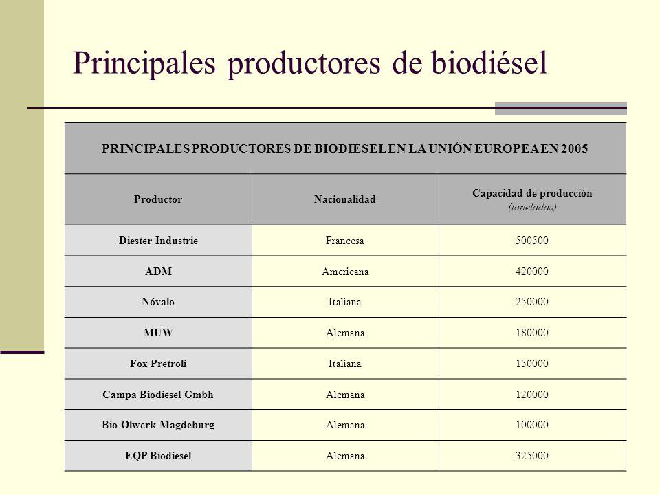 Principales productores de biodiésel