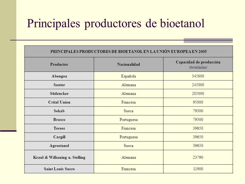 Principales productores de bioetanol