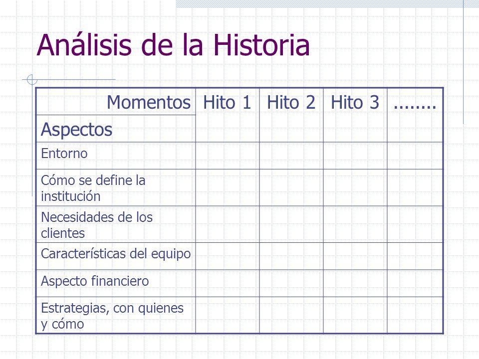 Análisis de la Historia