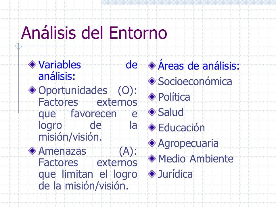 Análisis del Entorno Variables de análisis: