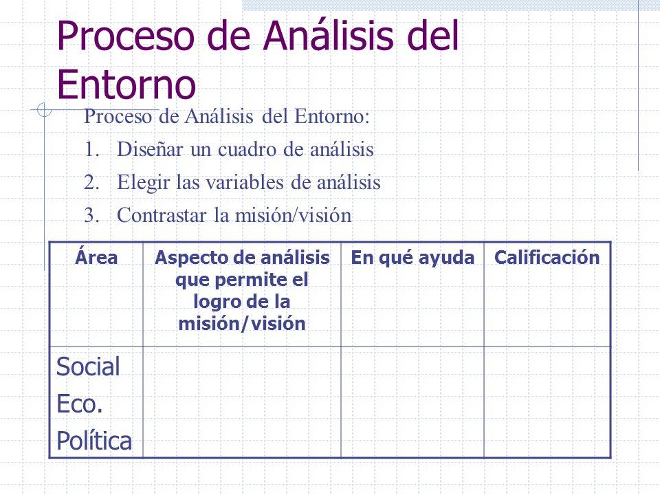 Proceso de Análisis del Entorno