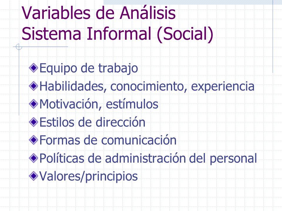 Variables de Análisis Sistema Informal (Social)