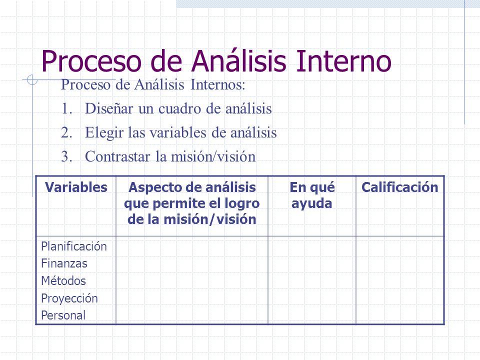 Proceso de Análisis Interno
