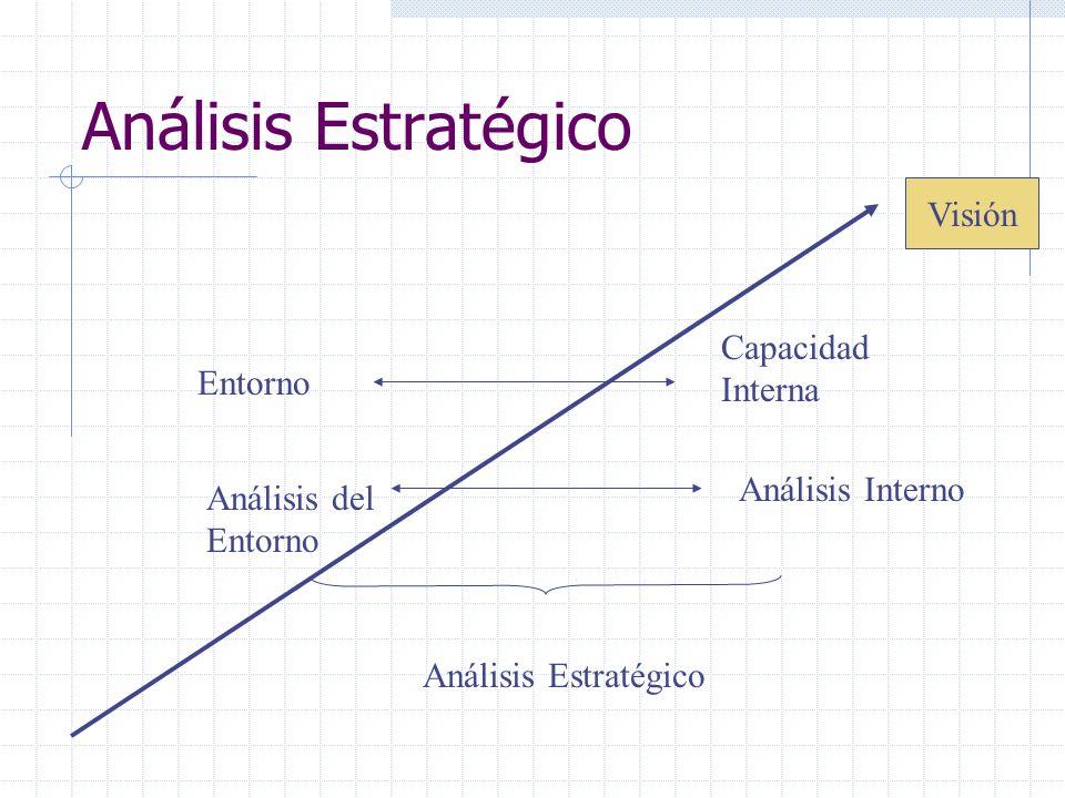 Análisis Estratégico Visión Capacidad Interna Entorno Análisis Interno