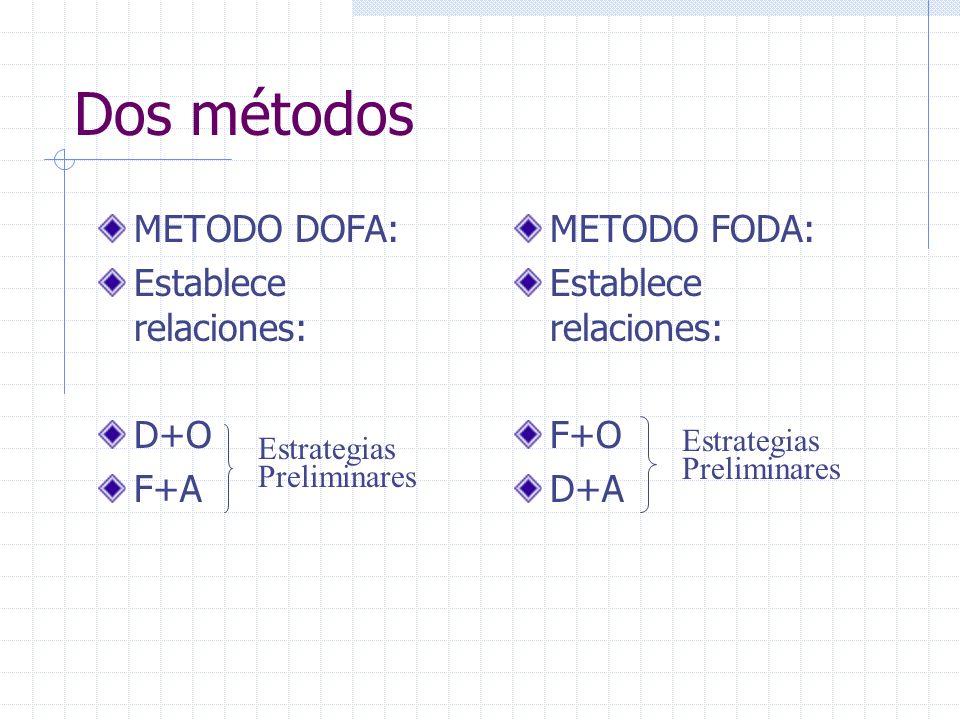 Dos métodos METODO DOFA: Establece relaciones: D+O F+A METODO FODA: