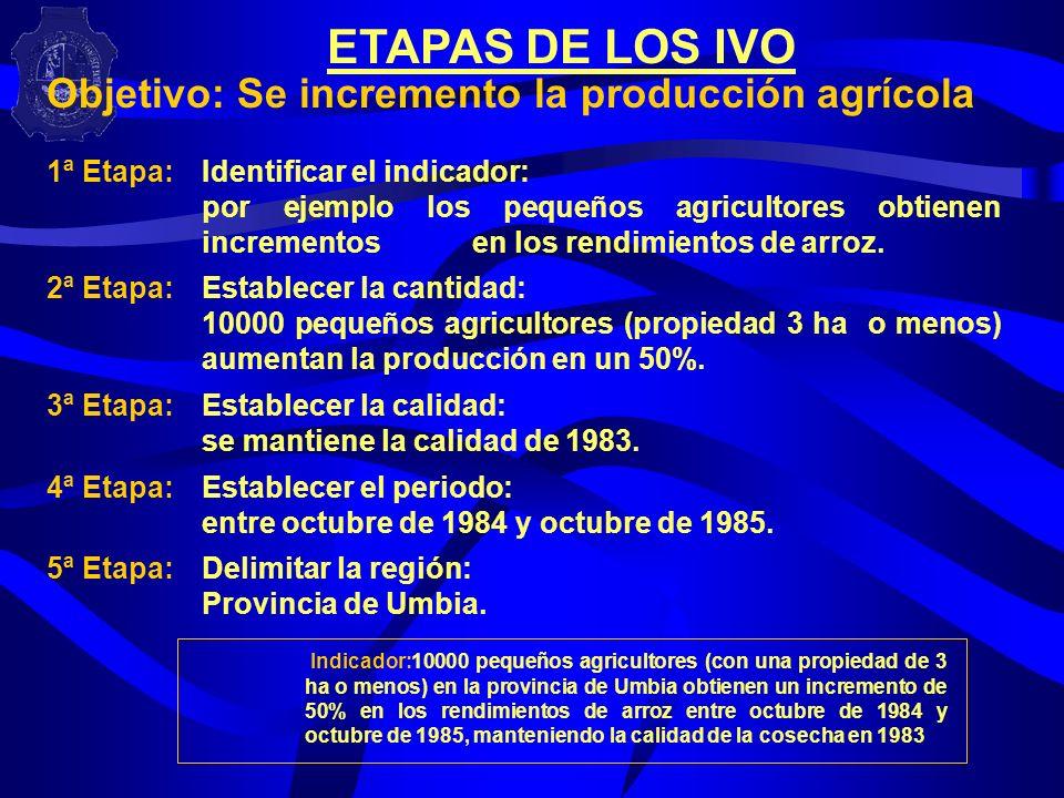 ETAPAS DE LOS IVO Objetivo: Se incremento la producción agrícola
