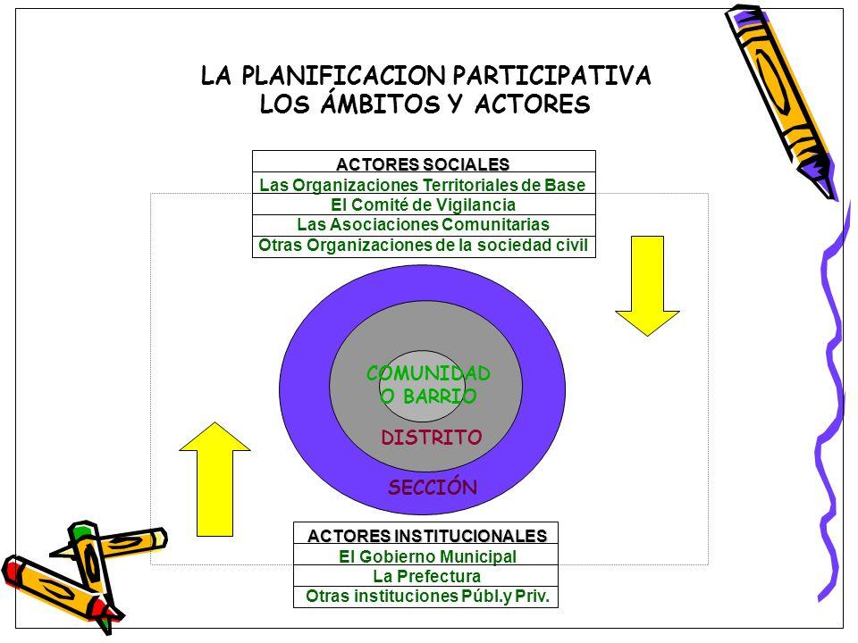LA PLANIFICACION PARTICIPATIVA