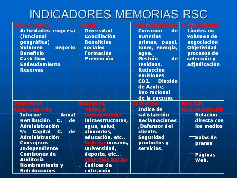 INDICADORES MEMORIAS RSC