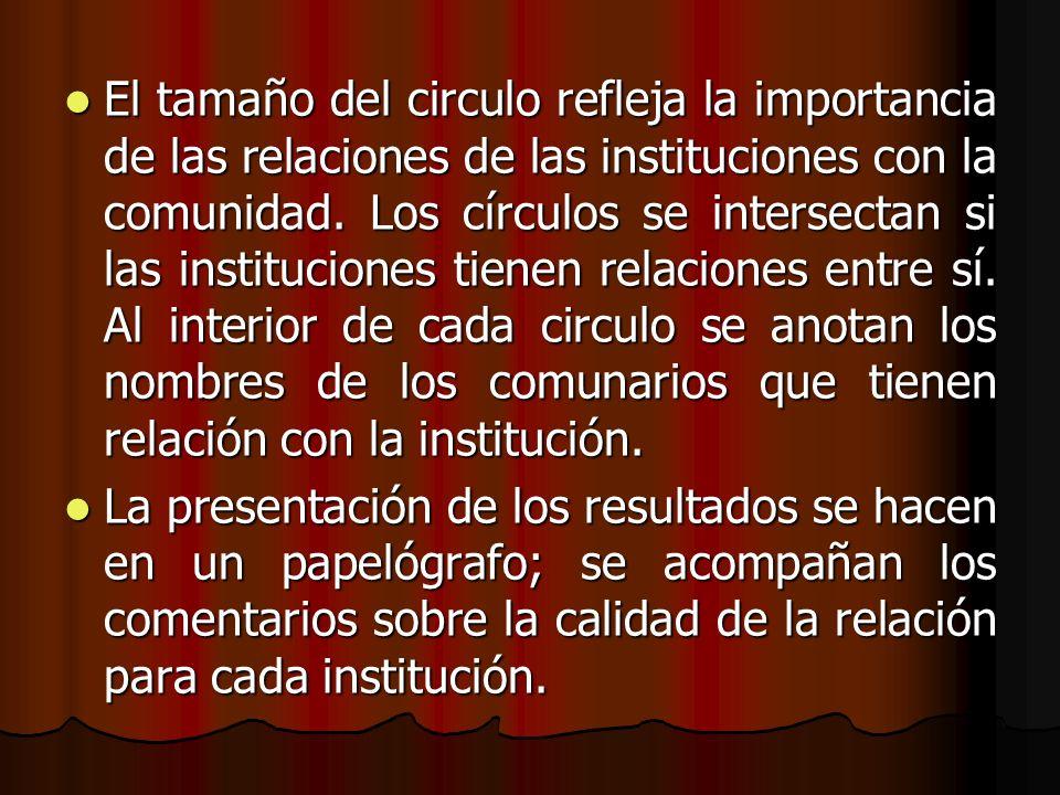 El tamaño del circulo refleja la importancia de las relaciones de las instituciones con la comunidad. Los círculos se intersectan si las instituciones tienen relaciones entre sí. Al interior de cada circulo se anotan los nombres de los comunarios que tienen relación con la institución.