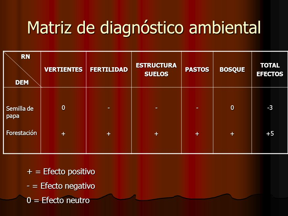 Matriz de diagnóstico ambiental
