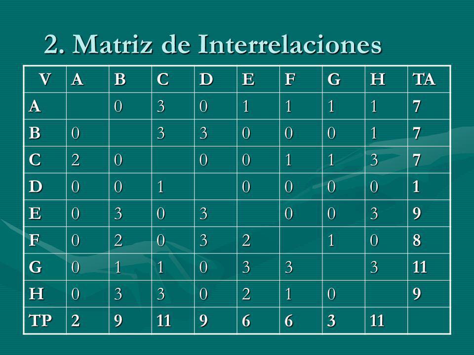 2. Matriz de Interrelaciones