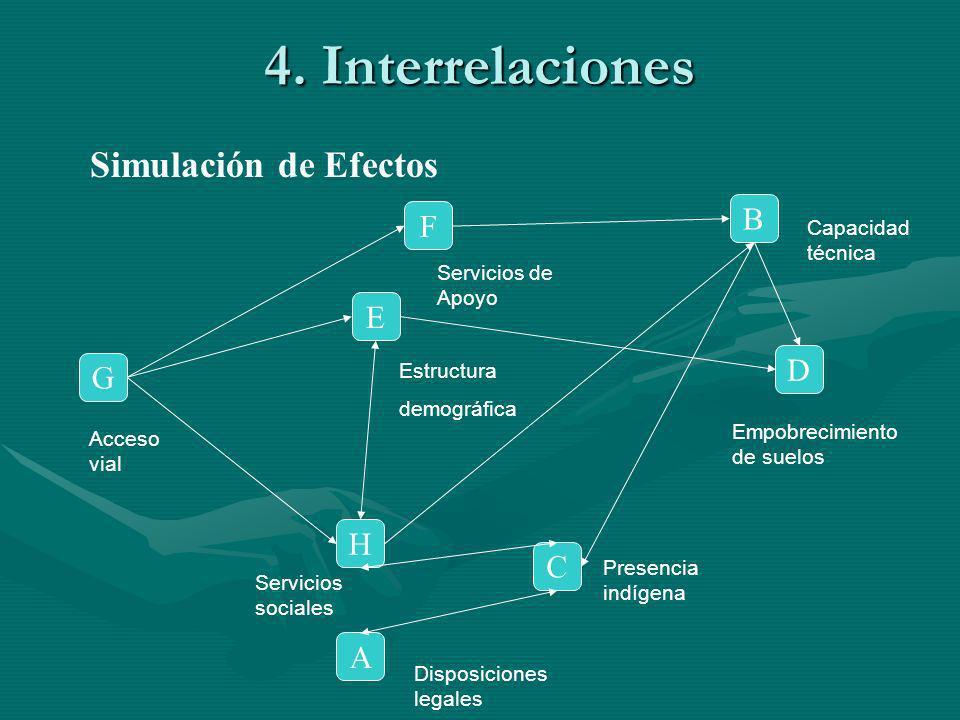 4. Interrelaciones Simulación de Efectos B F E D G H C A