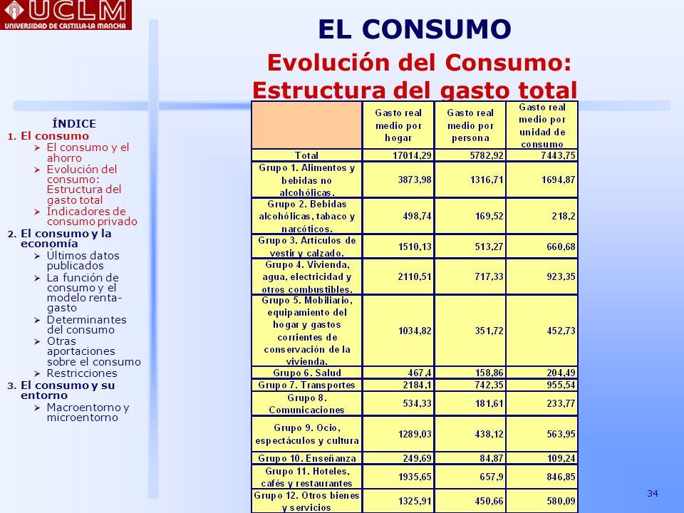 EL CONSUMO Evolución del Consumo: Estructura del gasto total