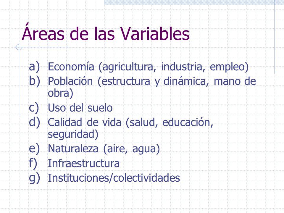 Áreas de las Variables Economía (agricultura, industria, empleo)