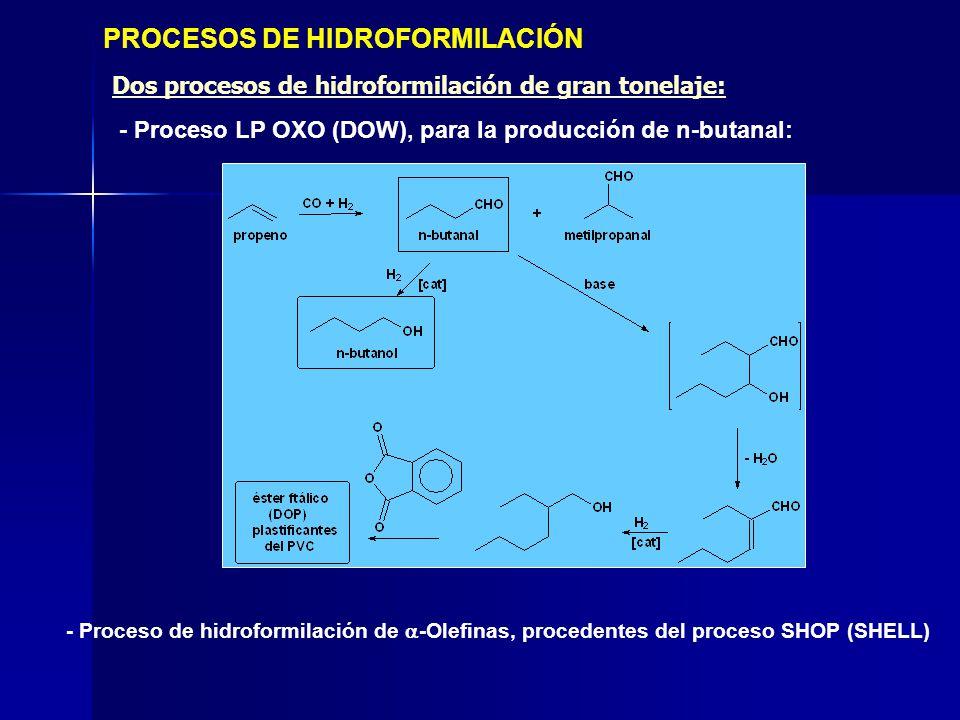 PROCESOS DE HIDROFORMILACIÓN