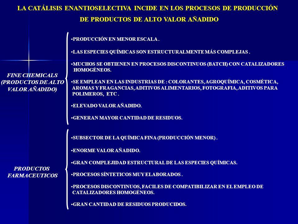 LA CATÁLISIS ENANTIOSELECTIVA INCIDE EN LOS PROCESOS DE PRODUCCIÓN