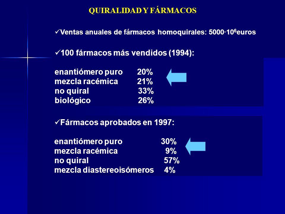 Ventas anuales de fármacos homoquirales: 5000·106euros