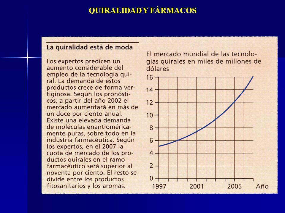 QUIRALIDAD Y FÁRMACOS